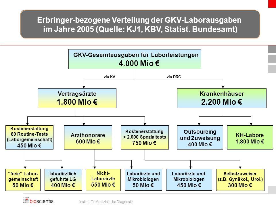 Institut für Medizinische Diagnostik GKV-Gesamtausgaben für Laborleistungen 4.000 Mio € Erbringer-bezogene Verteilung der GKV-Laborausgaben im Jahre 2005 (Quelle: KJ1, KBV, Statist.