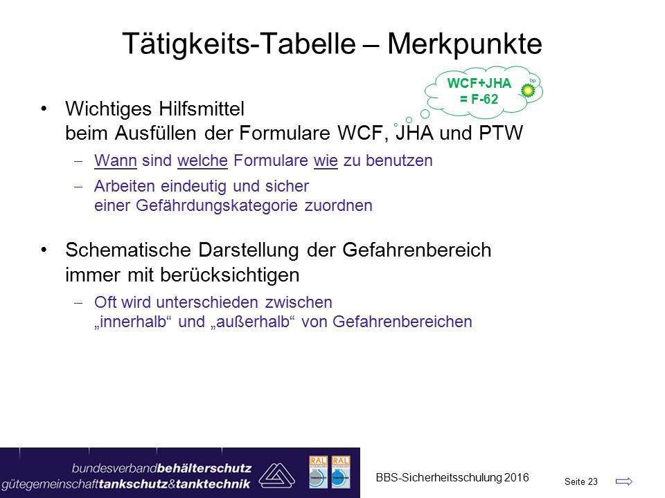 """Tätigkeits-Tabelle – Merkpunkte Wichtiges Hilfsmittel beim Ausfüllen der Formulare WCF, JHA und PTW  Wann sind welche Formulare wie zu benutzen  Arbeiten eindeutig und sicher einer Gefährdungskategorie zuordnen Schematische Darstellung der Gefahrenbereich immer mit berücksichtigen  Oft wird unterschieden zwischen """"innerhalb und """"außerhalb von Gefahrenbereichen BBS-Sicherheitsschulung 2016 Seite 23 WCF+JHA = F-62"""