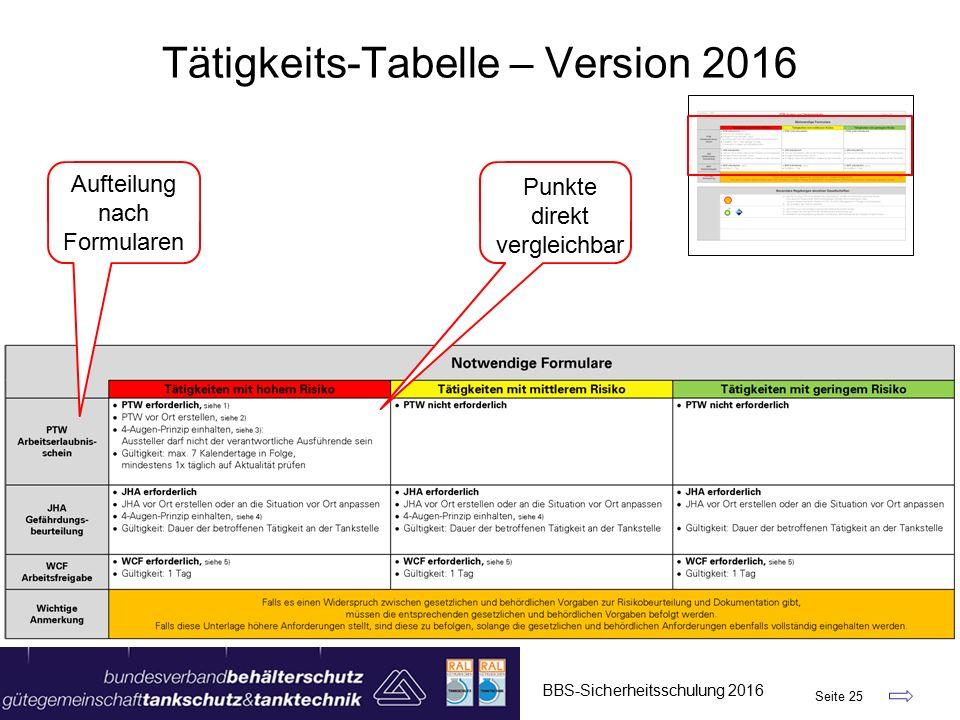 BBS-Sicherheitsschulung 2016 Seite 25 Tätigkeits-Tabelle – Version 2016 Aufteilung nach Formularen Punkte direkt vergleichbar