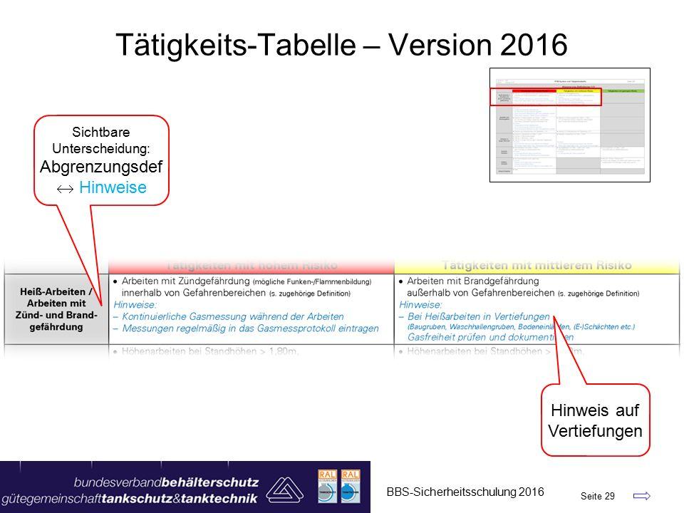 BBS-Sicherheitsschulung 2016 Seite 29 Tätigkeits-Tabelle – Version 2016 Hinweis auf Vertiefungen Sichtbare Unterscheidung: Abgrenzungsdef  Hinweise