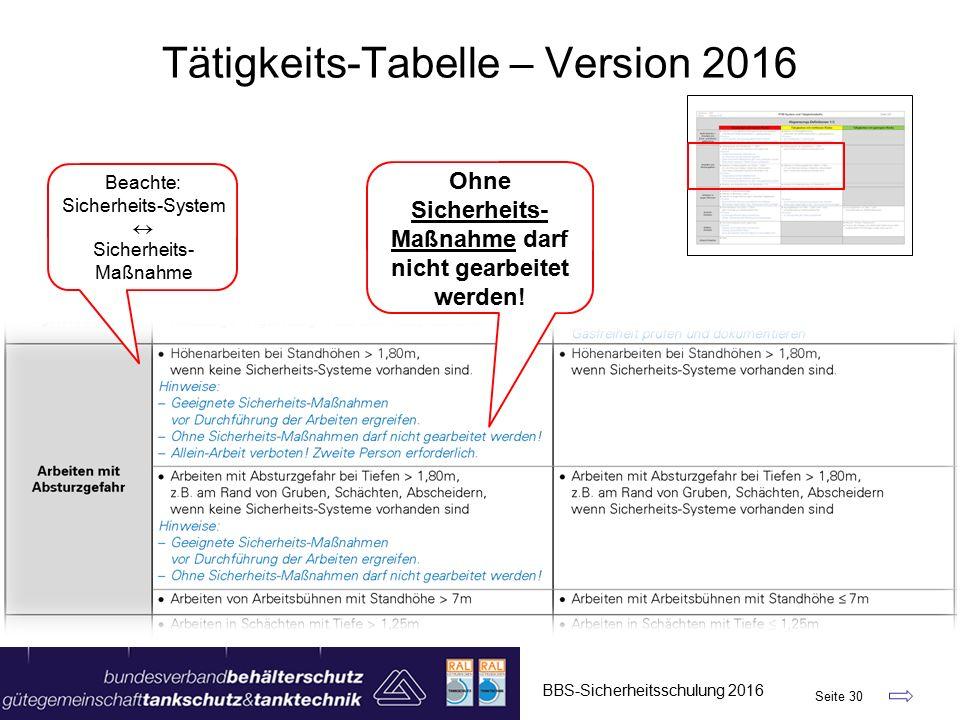 BBS-Sicherheitsschulung 2016 Seite 30 Tätigkeits-Tabelle – Version 2016 Ohne Sicherheits- Maßnahme darf nicht gearbeitet werden.