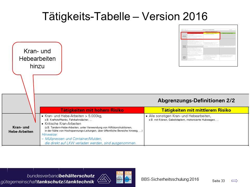 BBS-Sicherheitsschulung 2016 Seite 33 Tätigkeits-Tabelle – Version 2016 Kran- und Hebearbeiten hinzu