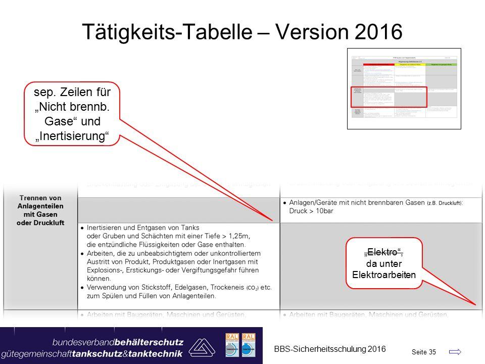 """BBS-Sicherheitsschulung 2016 Seite 35 Tätigkeits-Tabelle – Version 2016 """"Elektro , da unter Elektroarbeiten sep."""