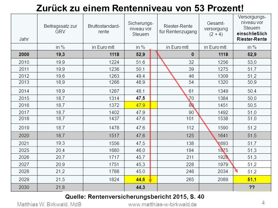 Zurück zu einem Rentenniveau von 53 Prozent! 4 Jahr Beitragssatz zur GRV Bruttostandard- rente Sicherungs- niveau vor Steuern Riester-Rente für Renten