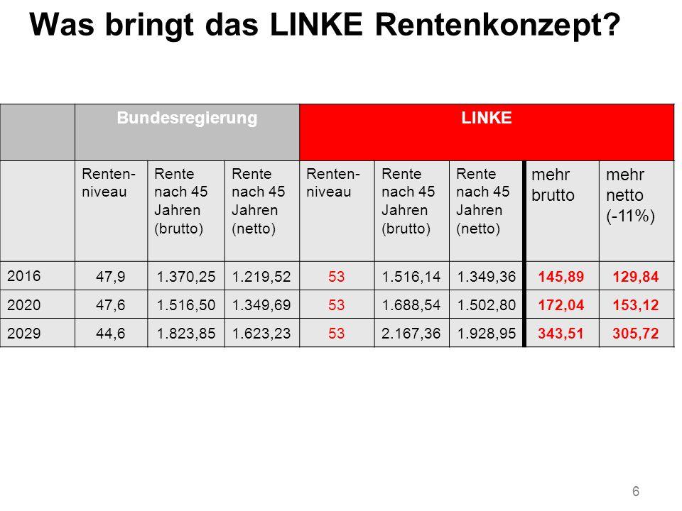 Was bringt das LINKE Rentenkonzept? 6 BundesregierungLINKE Renten- niveau Rente nach 45 Jahren (brutto) Rente nach 45 Jahren (netto) Renten- niveau Re