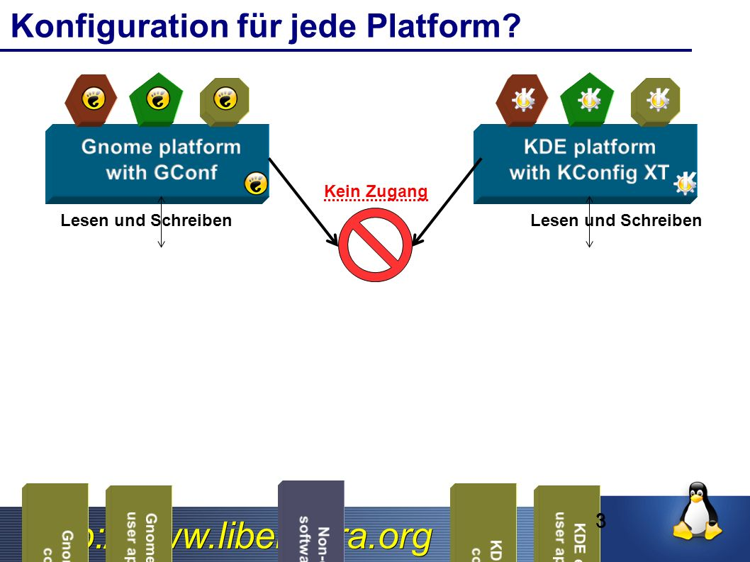 http://www.libelektra.org Konfiguration für jede Platform Lesen und Schreiben Kein Zugang 3