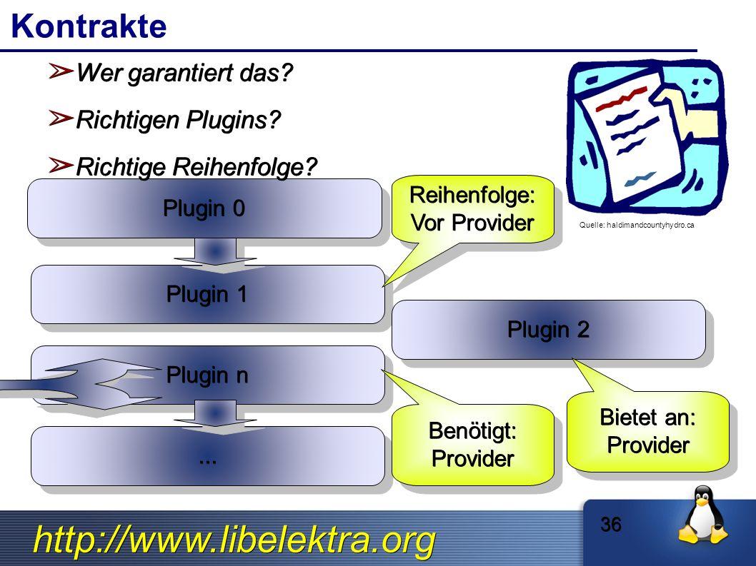 http://www.libelektra.org Kontrakte Plugin 0 Plugin 1 Plugin n......