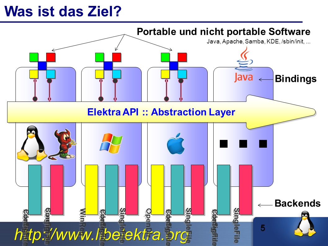 http://www.libelektra.org Administration mit Elektra Markus Raab Markus Raab Linuxwochende 2010 46