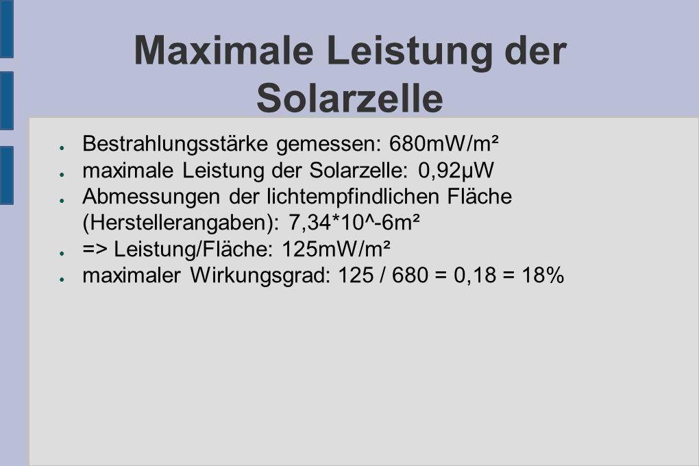 Maximale Leistung der Solarzelle ● Bestrahlungsstärke gemessen: 680mW/m² ● maximale Leistung der Solarzelle: 0,92μW ● Abmessungen der lichtempfindlichen Fläche (Herstellerangaben): 7,34*10^-6m² ● => Leistung/Fläche: 125mW/m² ● maximaler Wirkungsgrad: 125 / 680 = 0,18 = 18%