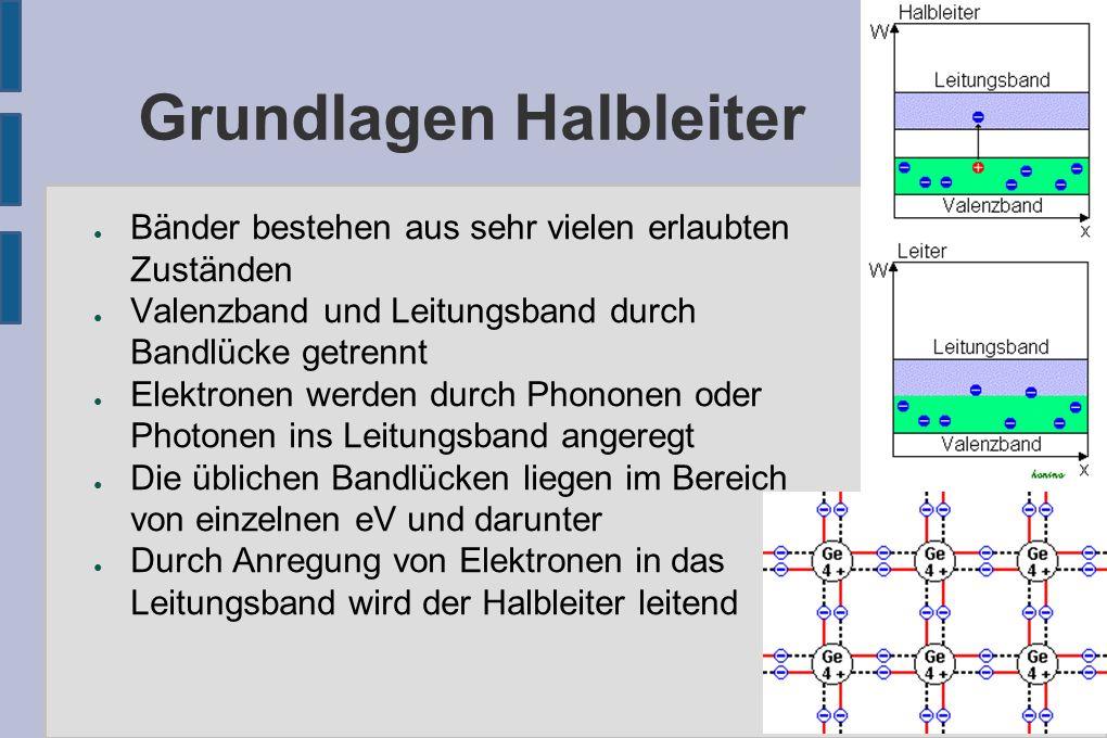 Solarzellen ● Solarzellen sind p-n-Dioden, wo Licht in die Grenzschicht eindringen kann ● Photonen erzeugen p-n-Paare ● p-n-Paare werden durch starkes E-Feld getrennt ● elektrischer Widerstand über die Grenzschicht ist größer als über einen Verbraucher ● Wirkungsgrade von weit unter 20% – Verluste durch Rekombination – zu dünne Grenzschicht: geringe Absorption – zu dicke Grenzschicht: Feld zur Trennung zu gering – elektrischer Widerstand bei Ableitung vom Halbleiter – Reflexion an der Kristalloberfläche ● Ähnliche Funktionsweise: Elektrolumineszenz-Diode (LED)