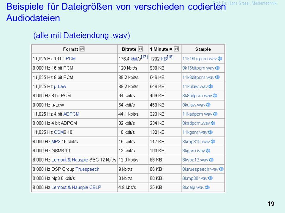 19 Prof. Dr. Hans Grassl, Medientechnik Beispiele für Dateigrößen von verschieden codierten Audiodateien (alle mit Dateiendung.wav)