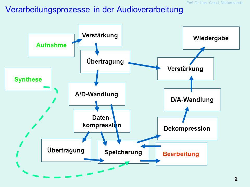 2 Prof. Dr. Hans Grassl, Medientechnik Verarbeitungsprozesse in der Audioverarbeitung Aufnahme Übertragung Speicherung A/D-Wandlung Daten- kompression
