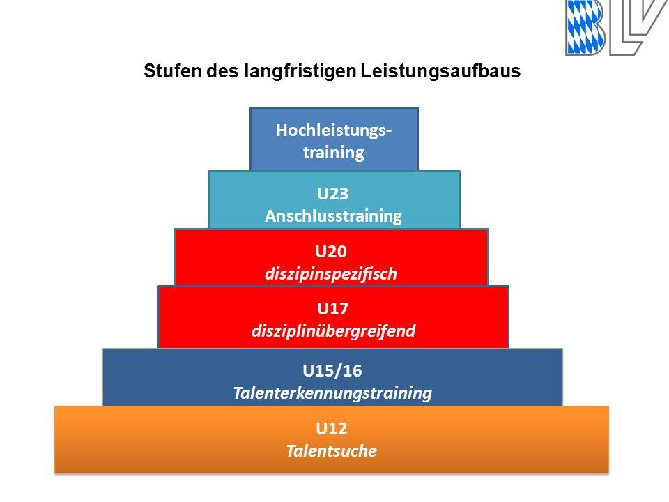 Hochleistungs- training U23 Anschlusstraining U20 diszipinspezifisch U17 disziplinübergreifend U15/16 Talenterkennungstraining U15/16 Talenterkennungstraining U12 Talentsuche U12 Talentsuche Stufen des langfristigen Leistungsaufbaus