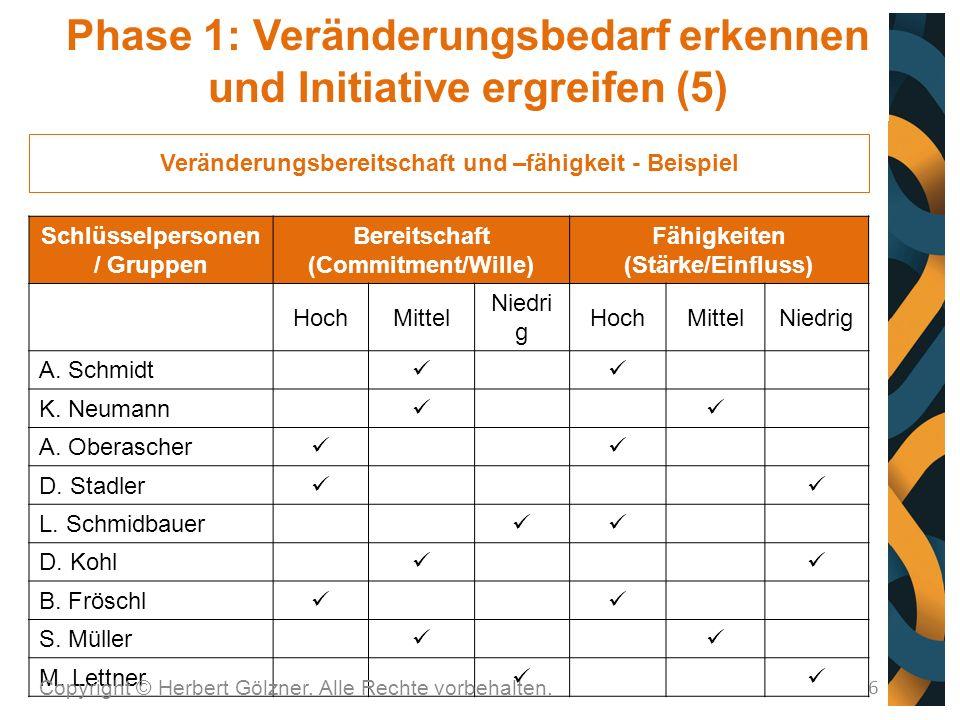 6 Veränderungsbereitschaft und –fähigkeit - Beispiel Schlüsselpersonen / Gruppen Bereitschaft (Commitment/Wille) Fähigkeiten (Stärke/Einfluss) HochMittel Niedri g HochMittelNiedrig A.