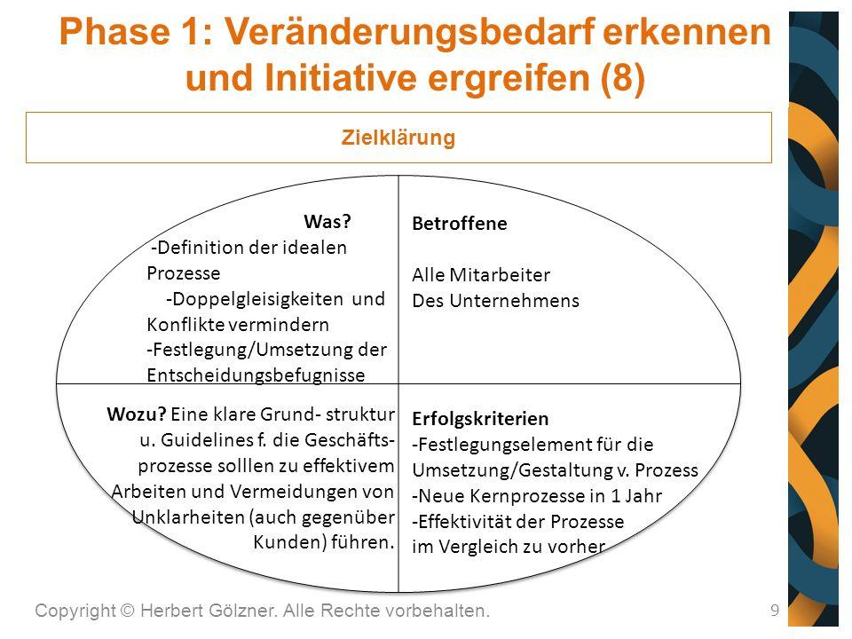 Kosten (quantitativ): 13 Führungskräfte x 1 Tag (inkl.