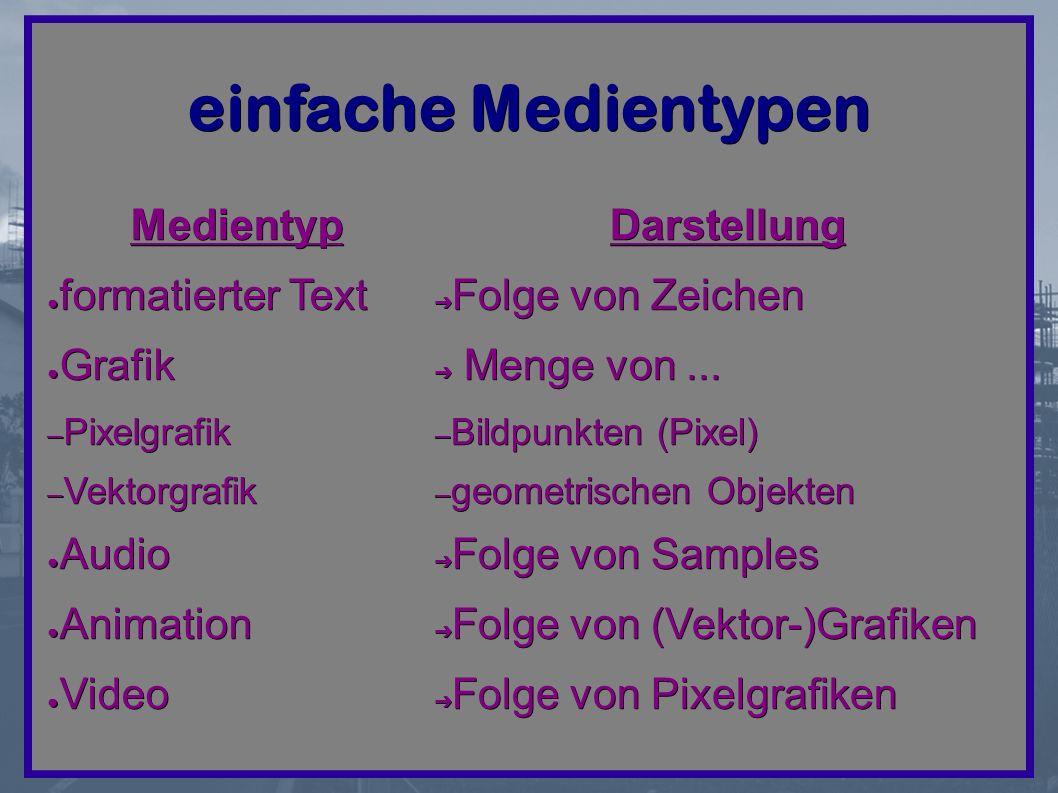 einfache Medientypen Medientyp ● formatierter Text ● Grafik – Pixelgrafik – Vektorgrafik ● Audio ● Animation ● Video Darstellung ➔ Folge von Zeichen ➔ Menge von...