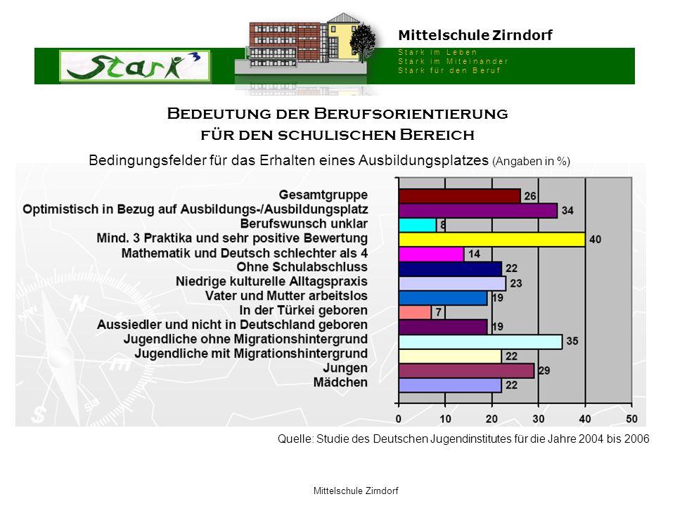 Mittelschule Zirndorf S t a r k i m L e b e n S t a r k i m M i t e i n a n d e r S t a r k f ü r d e n B e r u f Mittelschule Zirndorf Profilfach 1 Profilfach 1 oder 2 Profilfach 2 2-stündig + 4-stündig 8 9 Der Schüler entscheidet sich in der 7.