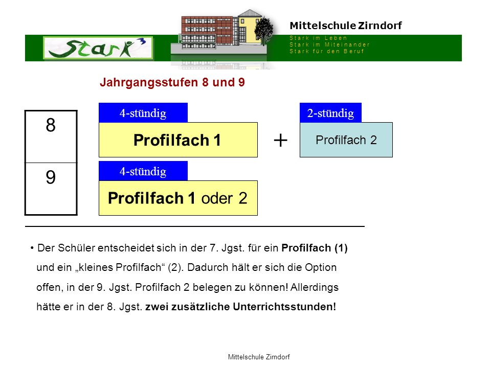 Mittelschule Zirndorf S t a r k i m L e b e n S t a r k i m M i t e i n a n d e r S t a r k f ü r d e n B e r u f Mittelschule Zirndorf Profilfach 1 P
