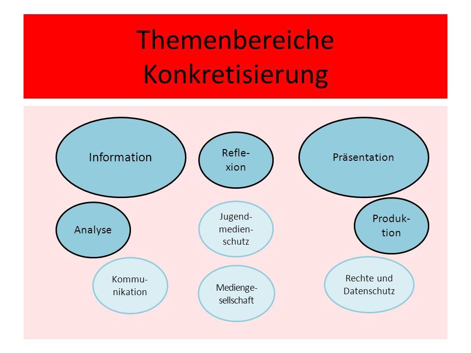 Themenbereiche Konkretisierung Information Kommu- nikation Präsentation Analyse Refle- xion Medienge- sellschaft Rechte und Datenschutz Jugend- medien- schutz Produk- tion