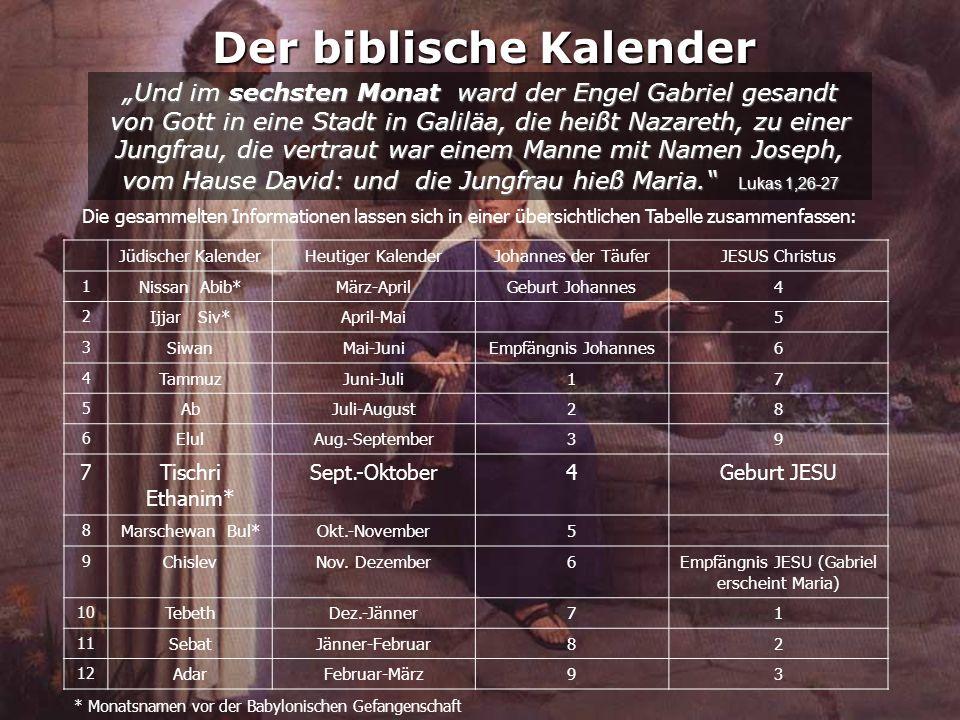 """Der biblische Kalender """"Und im sechsten Monat ward der Engel Gabriel gesandt von Gott in eine Stadt in Galiläa, die heißt Nazareth, zu einer Jungfrau, die vertraut war einem Manne mit Namen Joseph, vom Hause David: und die Jungfrau hieß Maria. Lukas 1,26-27 Jüdischer KalenderHeutiger KalenderJohannes der TäuferJESUS Christus 1 Nissan Abib*März-AprilGeburt Johannes4 2 Ijjar Siv*April-Mai5 3 SiwanMai-JuniEmpfängnis Johannes6 4 TammuzJuni-Juli17 5 AbJuli-August28 6 ElulAug.-September39 7Tischri Ethanim* Sept.-Oktober4Geburt JESU 8 Marschewan Bul*Okt.-November5 9 ChislevNov."""