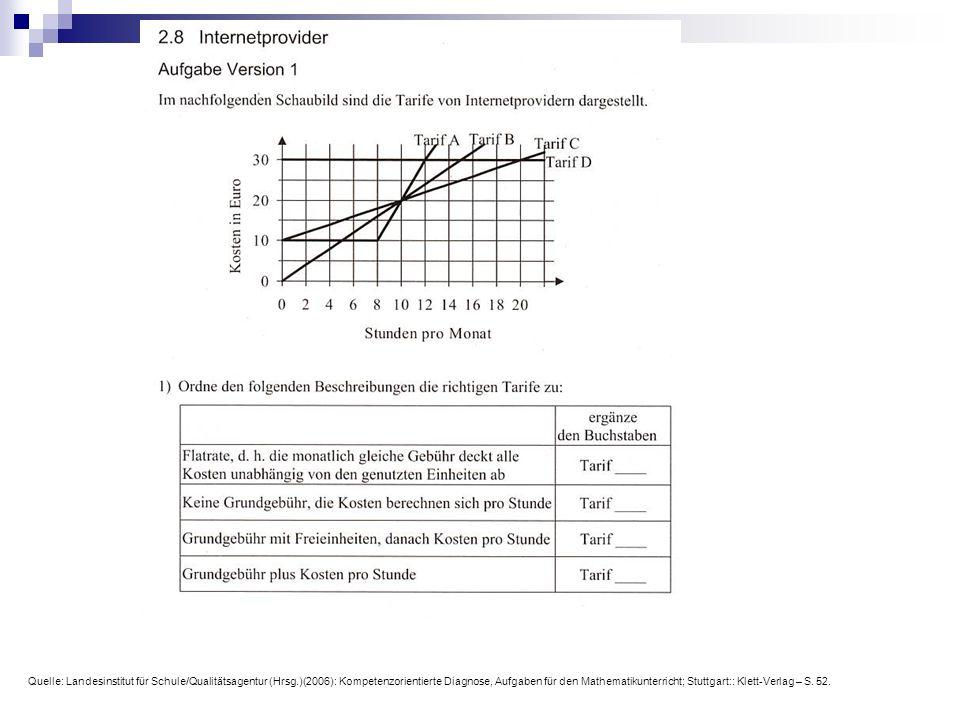 Quelle: Landesinstitut für Schule/Qualitätsagentur (Hrsg.)(2006): Kompetenzorientierte Diagnose, Aufgaben für den Mathematikunterricht; Stuttgart:: Klett-Verlag – S.