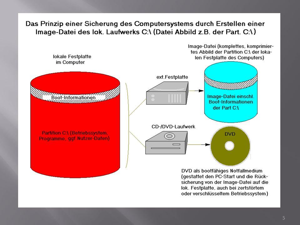 Eine Datei- oder Ordner-Sicherung ist ein Abbild von Dateien oder Ordnern als Duplikat auf einem besonderen, möglichst einem exter- nen Speicherplatz.
