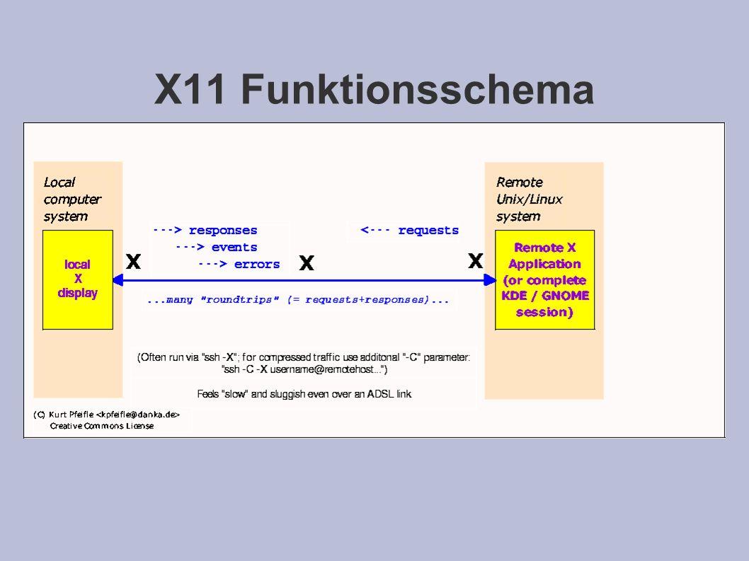 X11 Funktionsschema