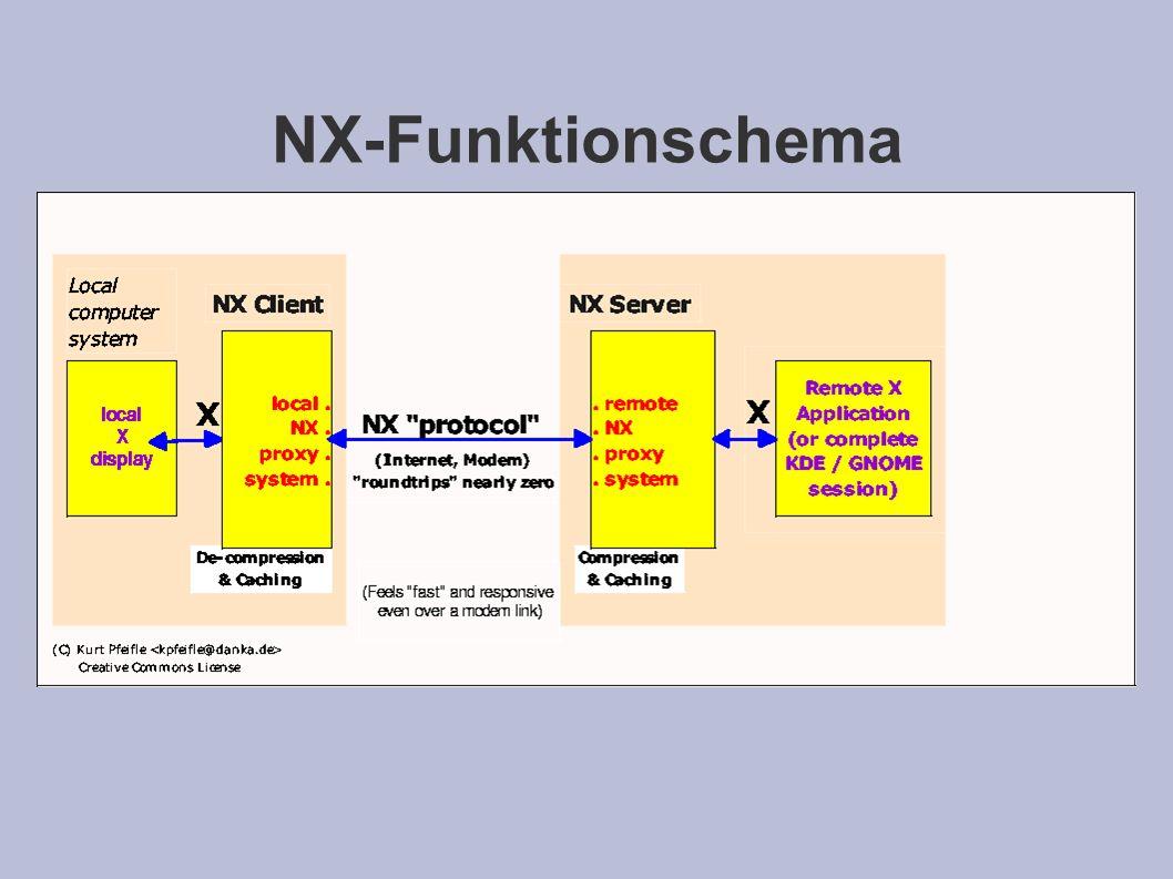 NX-Funktionschema