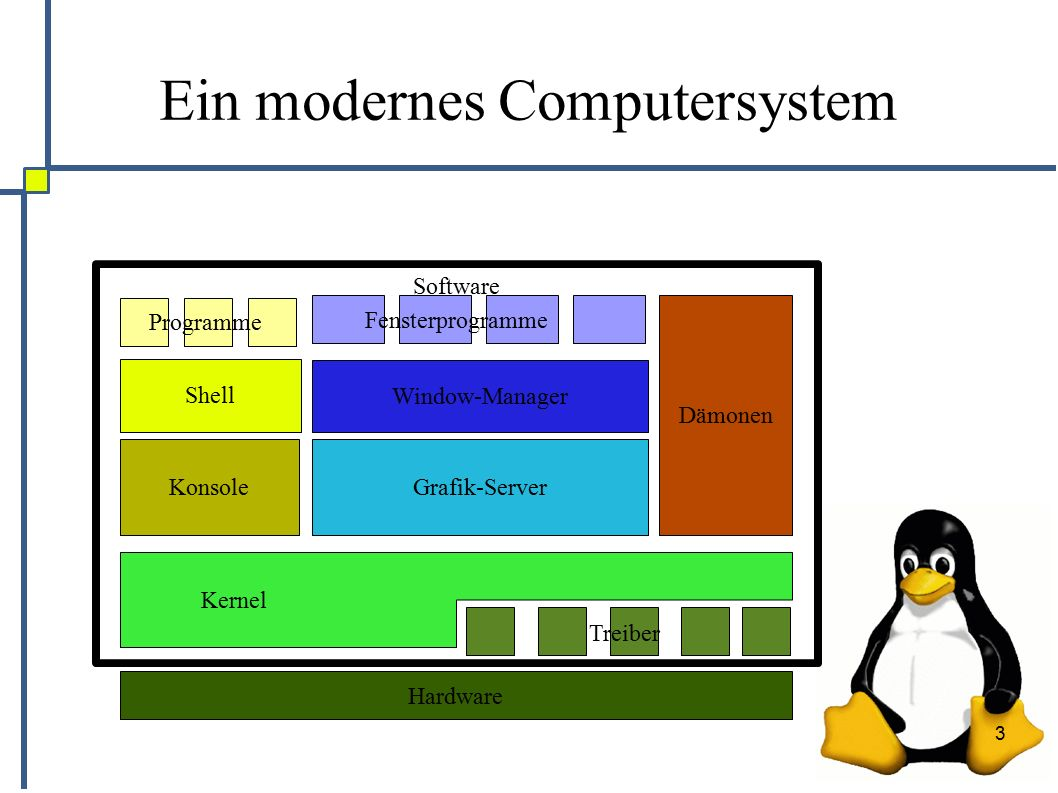 3 Software Ein modernes Computersystem Hardware Kernel Treiber Grafik-Server Window-Manager Fensterprogramme Dämonen Shell Programme Konsole