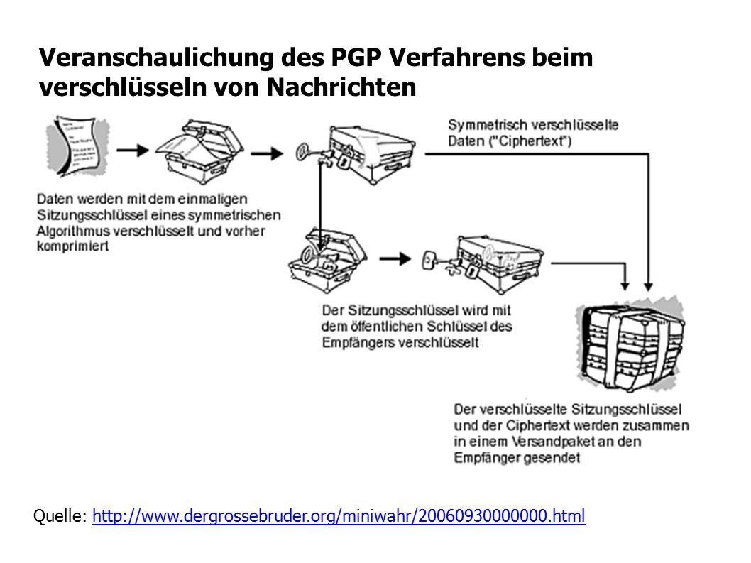 Veranschaulichung des PGP Verfahrens beim verschlüsseln von Nachrichten Quelle: http://www.dergrossebruder.org/miniwahr/20060930000000.htmlhttp://www.dergrossebruder.org/miniwahr/20060930000000.html