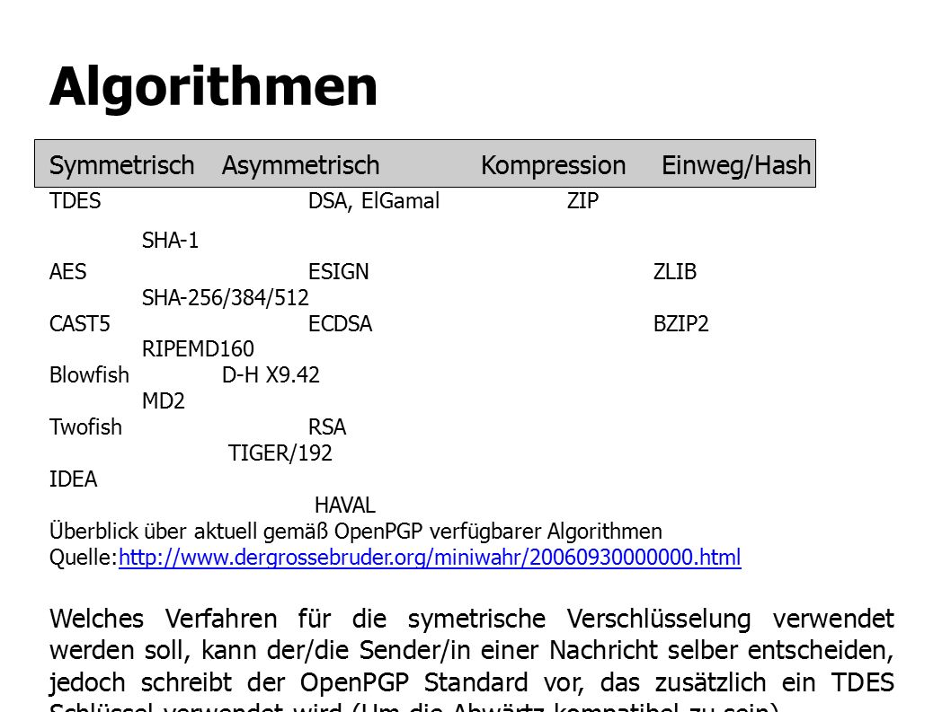 Algorithmen Symmetrisch Asymmetrisch Kompression Einweg/Hash TDES DSA, ElGamal ZIP SHA-1 AES ESIGN ZLIB SHA-256/384/512 CAST5 ECDSA BZIP2 RIPEMD160 Bl
