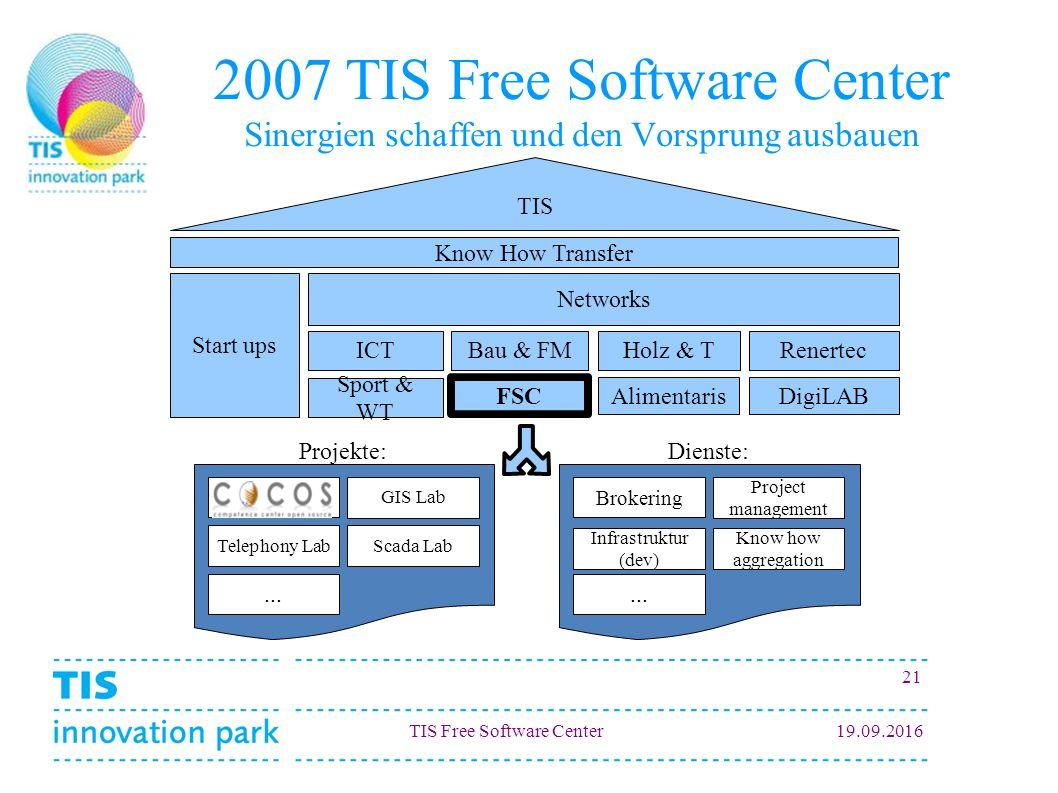 TIS Free Software Center19.09.2016 21 2007 TIS Free Software Center Sinergien schaffen und den Vorsprung ausbauen TIS Start ups Networks Bau & FMHolz & TRenertec FSC AlimentarisDigiLAB CoCOS Scada Lab...