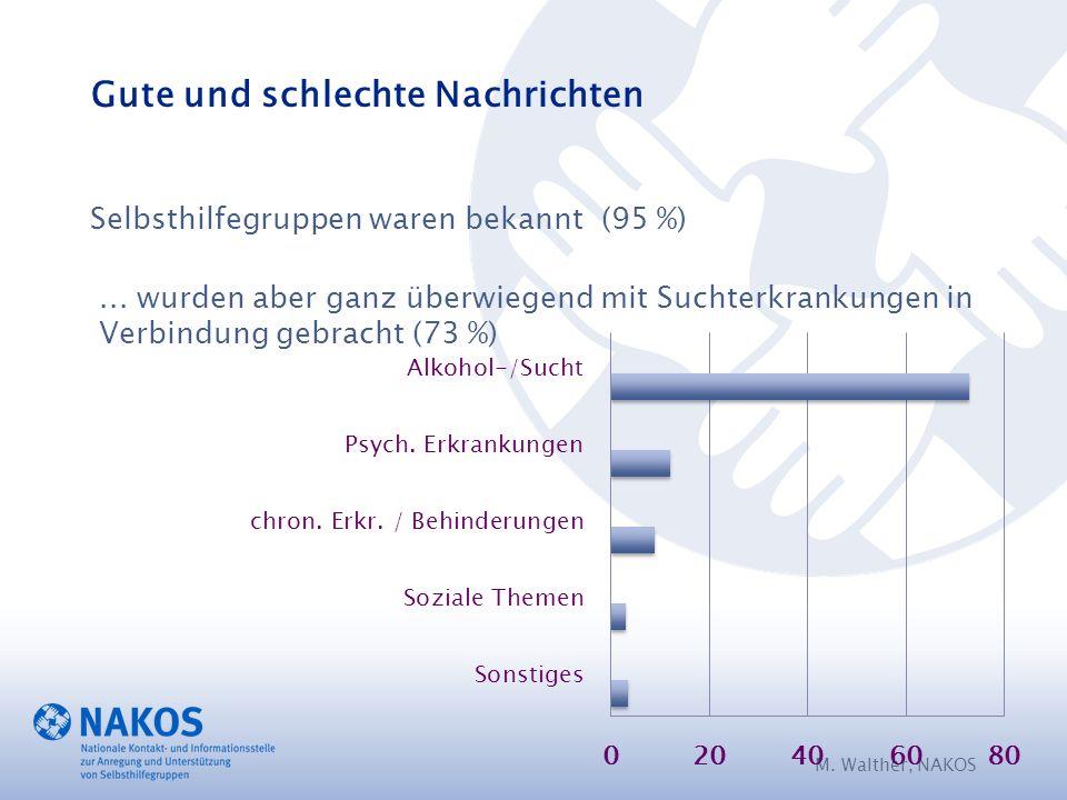 Selbsthilfegruppen waren bekannt (95 %) M. Walther, NAKOS...