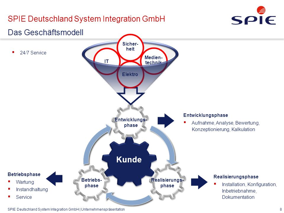 SPIE Deutschland System Integration GmbH | Unternehmenspräsentation 29 SPIE Deutschland System Integration GmbH Cisco WLC + Cisco ISE = mehr SICHERHEIT Cisco ISE (Identity Services Engine): - Dynamische User Policy, (Laptop oder IPAD) - Guest Portal