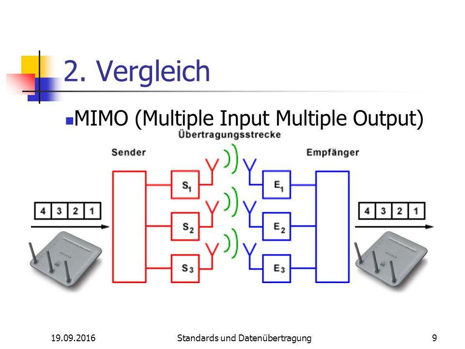 19.09.2016 Standards und Datenübertragung 9 2. Vergleich MIMO (Multiple Input Multiple Output)