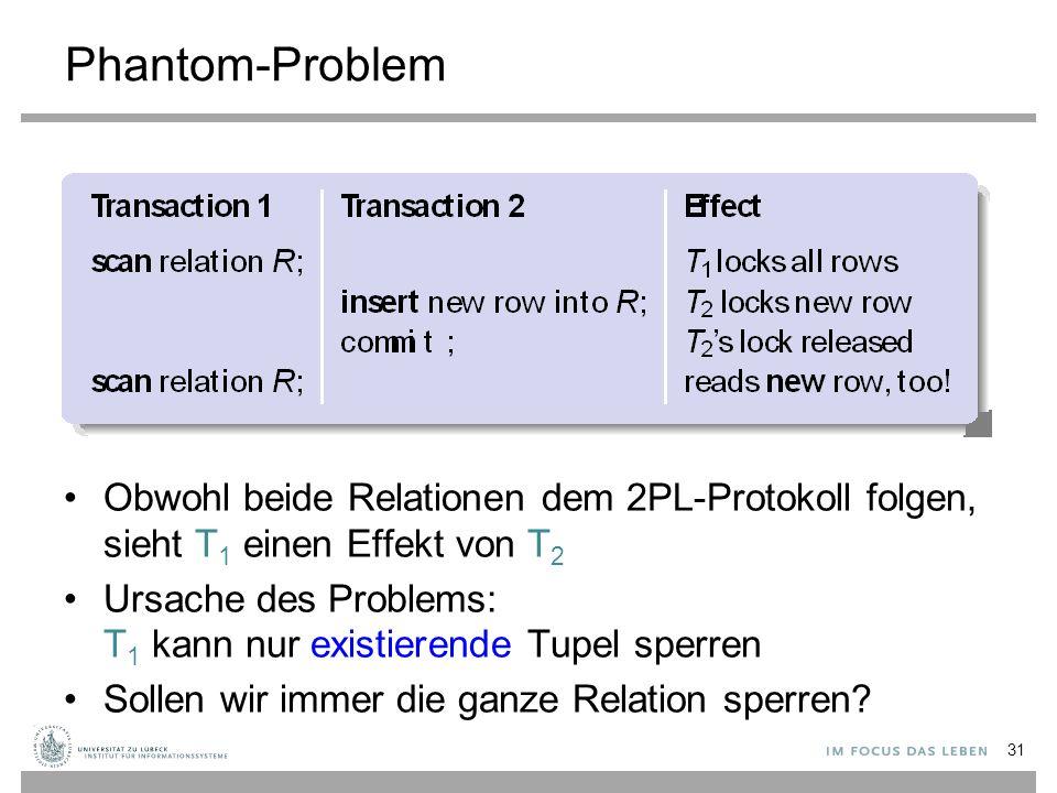 Phantom-Problem Obwohl beide Relationen dem 2PL-Protokoll folgen, sieht T 1 einen Effekt von T 2 Ursache des Problems: T 1 kann nur existierende Tupel sperren Sollen wir immer die ganze Relation sperren.