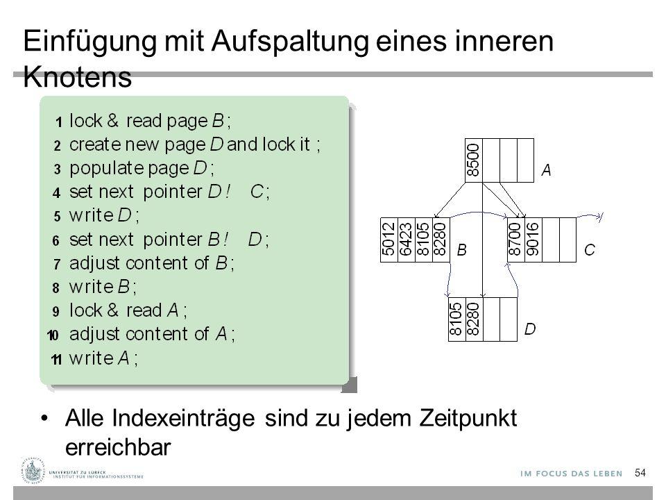 Einfügung mit Aufspaltung eines inneren Knotens Alle Indexeinträge sind zu jedem Zeitpunkt erreichbar 54