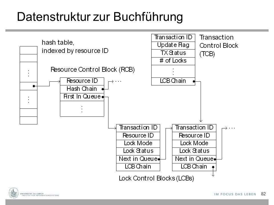 Datenstruktur zur Buchführung 82