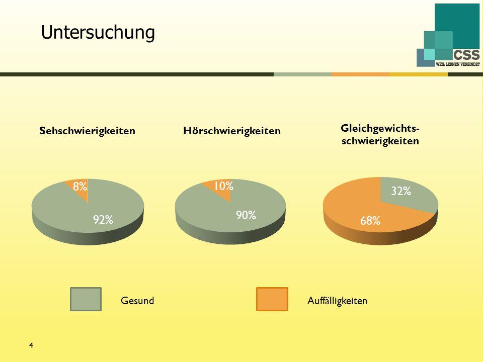 4 68% GesundAuffälligkeiten Untersuchung