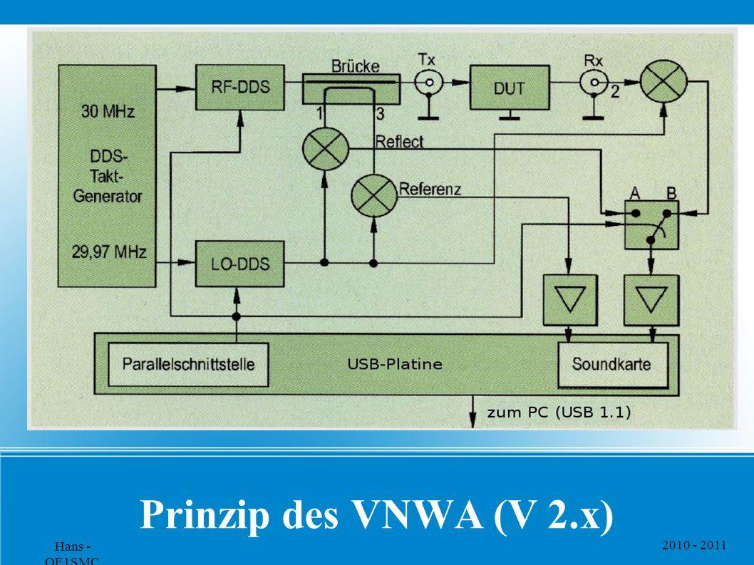 2010 - 2011 Hans - OE1SMC Prinzip des VNWA (V 2.x)