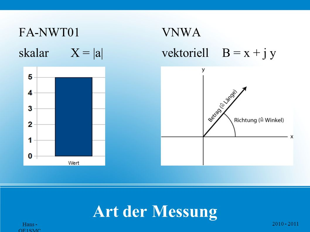 2010 - 2011 Hans - OE1SMC Art der Messung FA-NWT01 skalar X = |a| VNWA vektoriell B = x + j y