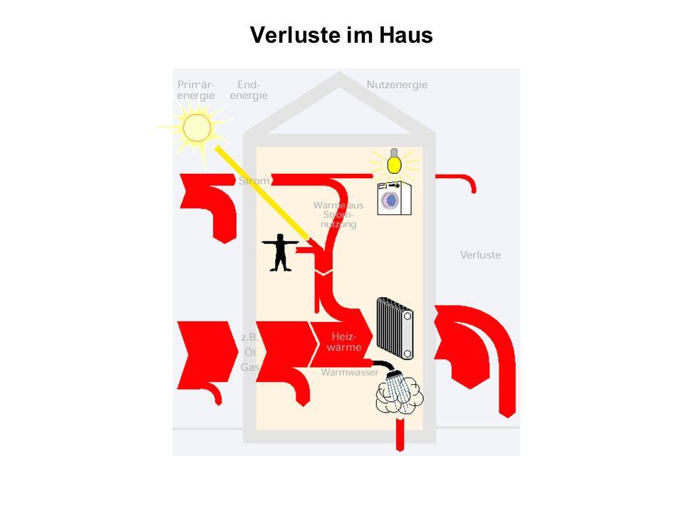 Verluste im Haus