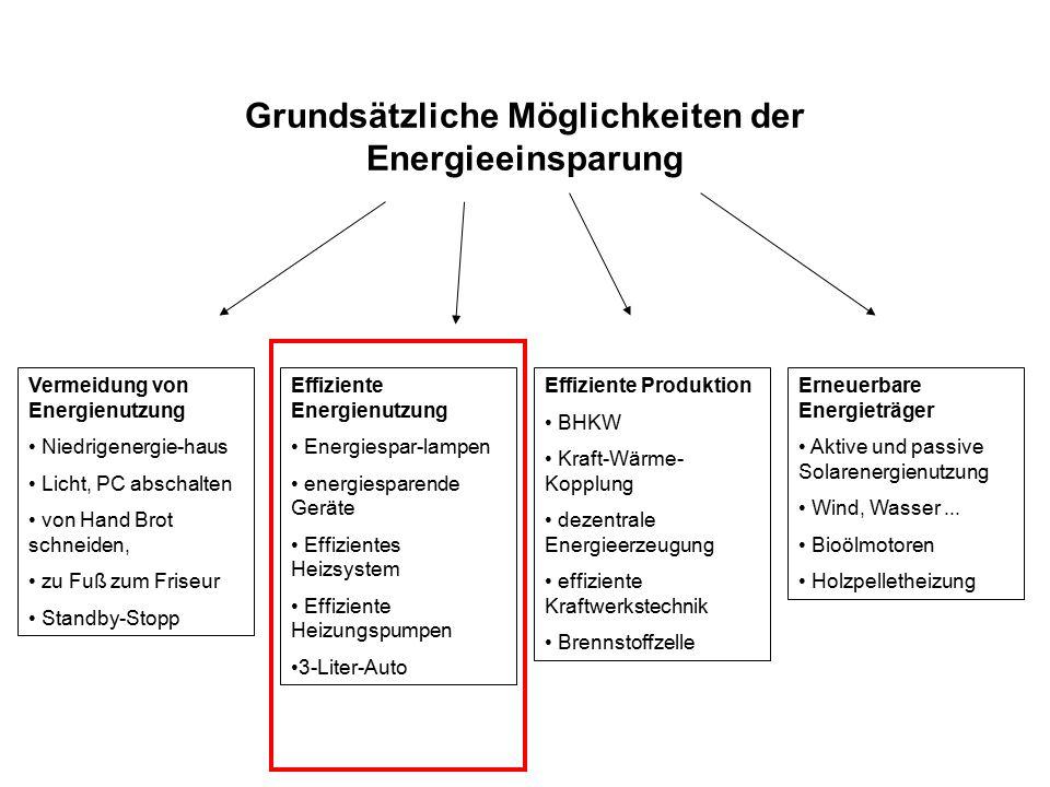 Grundsätzliche Möglichkeiten der Energieeinsparung Vermeidung von Energienutzung Niedrigenergie-haus Licht, PC abschalten von Hand Brot schneiden, zu Fuß zum Friseur Standby-Stopp Effiziente Energienutzung Energiespar-lampen energiesparende Geräte Effizientes Heizsystem Effiziente Heizungspumpen 3-Liter-Auto Effiziente Produktion BHKW Kraft-Wärme- Kopplung dezentrale Energieerzeugung effiziente Kraftwerkstechnik Brennstoffzelle Erneuerbare Energieträger Aktive und passive Solarenergienutzung Wind, Wasser...