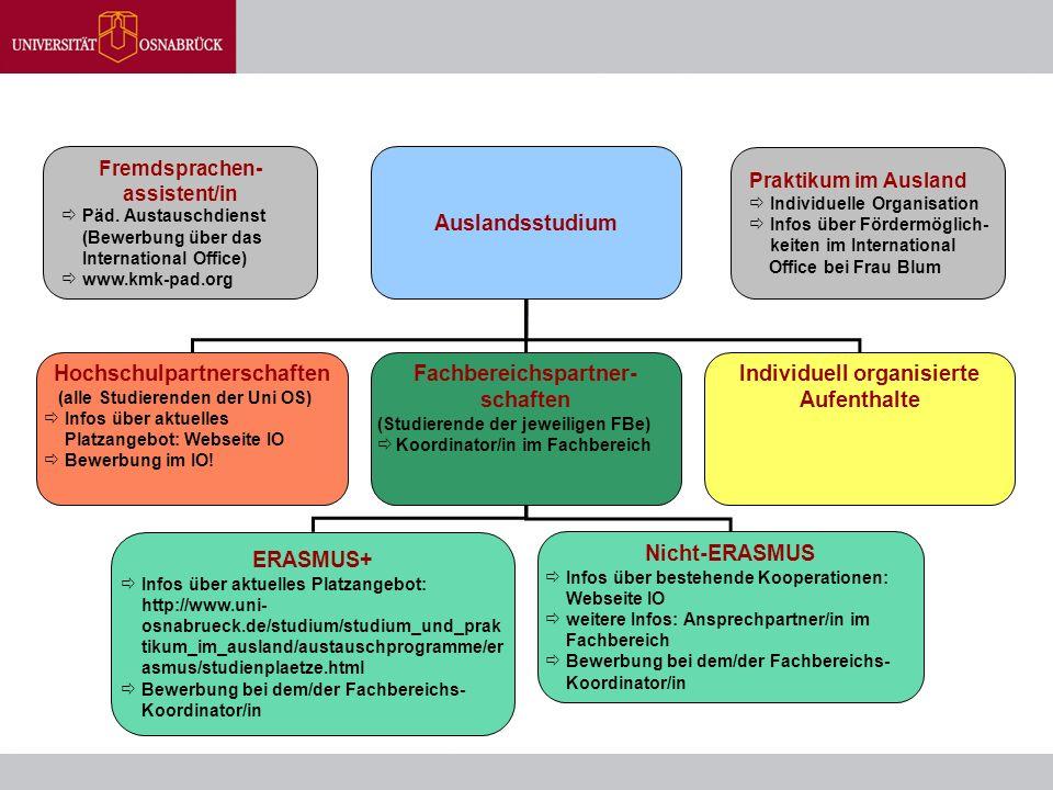 Auslandsstudium Hochschulpartnerschaften (alle Studierenden der Uni OS)  Infos über aktuelles Platzangebot: Webseite IO  Bewerbung im IO! Fachbereic