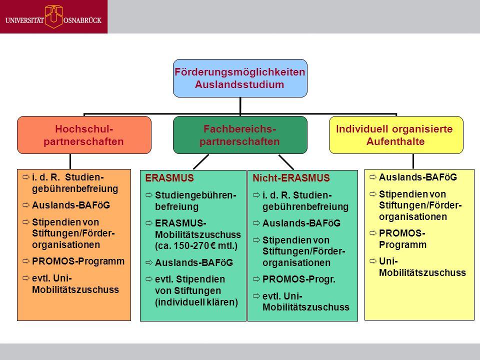 Förderungsmöglichkeiten Auslandsstudium Hochschul- partnerschaften Fachbereichs- partnerschaften Individuell organisierte Aufenthalte  i. d. R. Studi