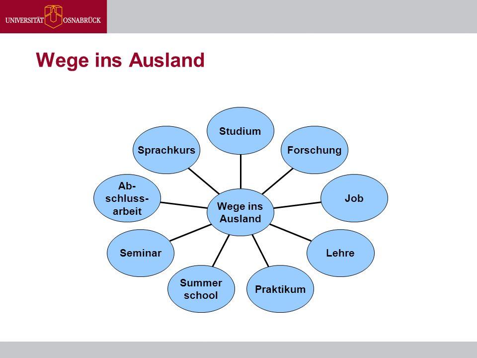 Wege ins Ausland Sprachkurs Ab- schluss- arbeit Seminar Summer school Praktikum Lehre Job Forschung Studium Wege ins Ausland