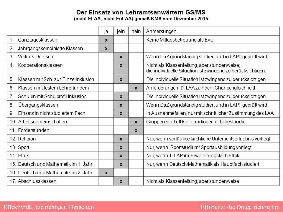 Der Einsatz von Lehramtsanwärtern GS/MS (nicht FLAA, nicht FöLAA) gemäß KMS vom Dezember 2015 jajeinneinAnmerkungen 1.