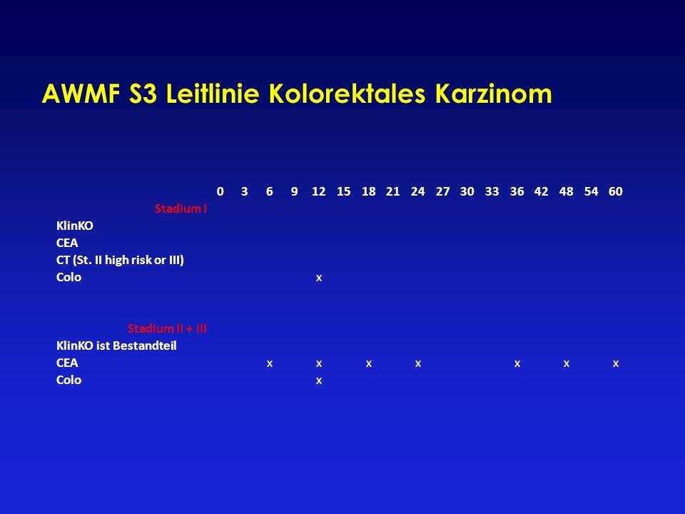 AWMF S3 Leitlinie Kolorektales Karzinom 036912151821242730333642485460 Stadium I KlinKO CEA CT (St. II high risk or III) Colox Stadium II + III KlinKO