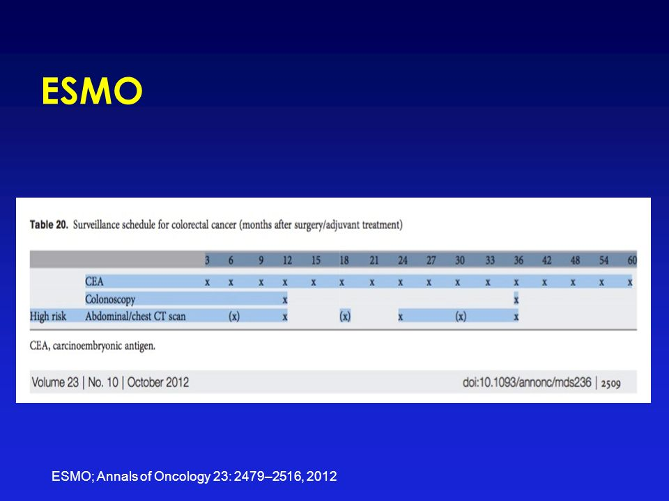 ESMO ESMO; Annals of Oncology 23: 2479–2516, 2012