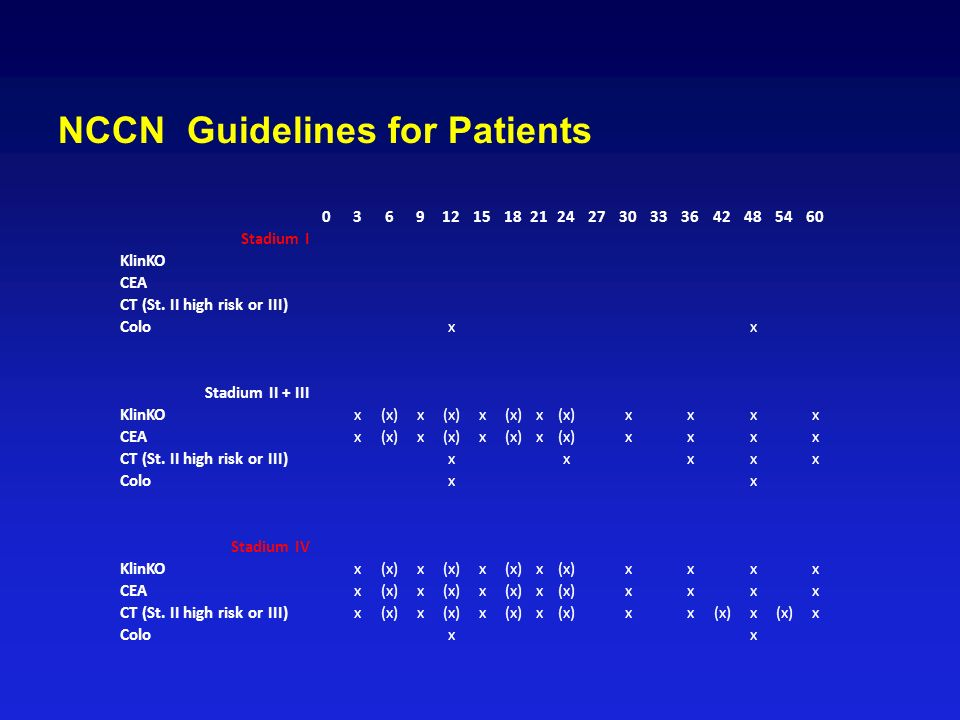 NCCN Guidelines for Patients 036912151821242730333642485460 Stadium I KlinKO CEA CT (St.